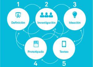 Design thinking, la metodología pensada para el usuario